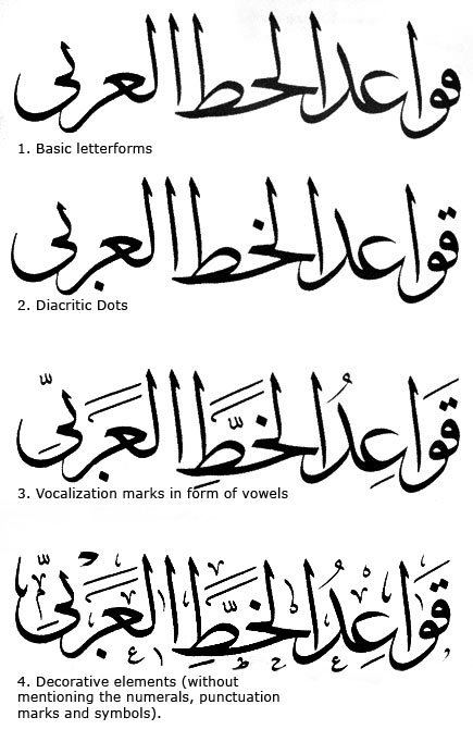 The four typographic elements of the Arabic script are  1  Basic    Arabic Writing Love